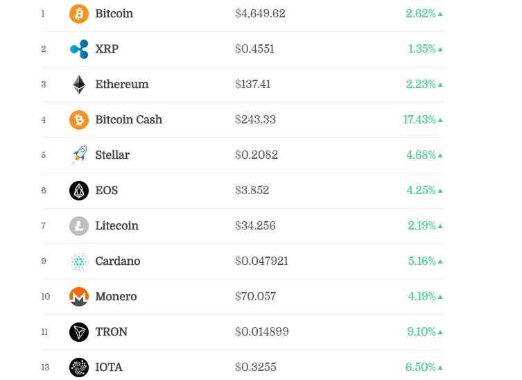 Top 11 Cryptomonede în funcție de capitalizarea pieței